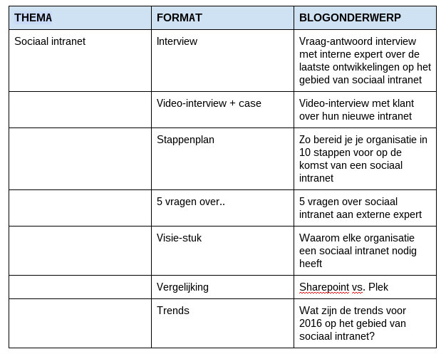 thema-format-matrix